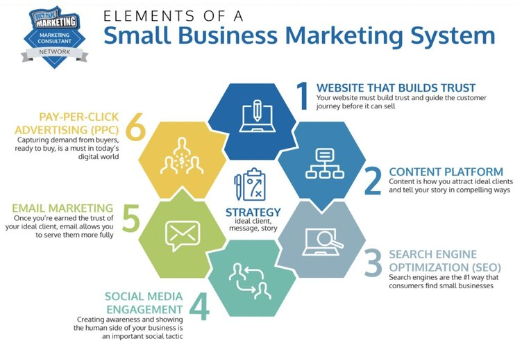 Elements of a Small Business Marketing System